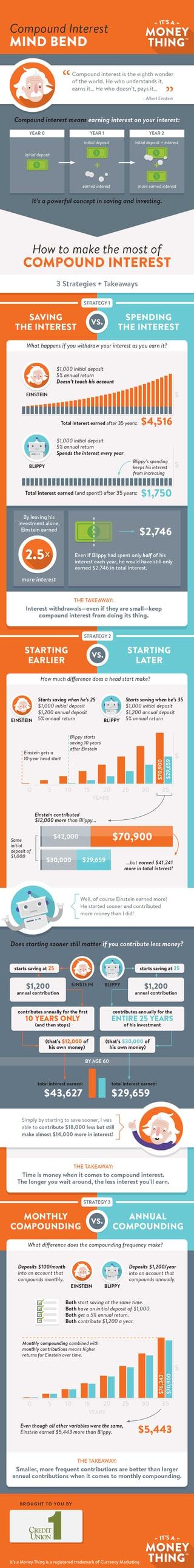 Understanding_Compound_Interest_Infographic