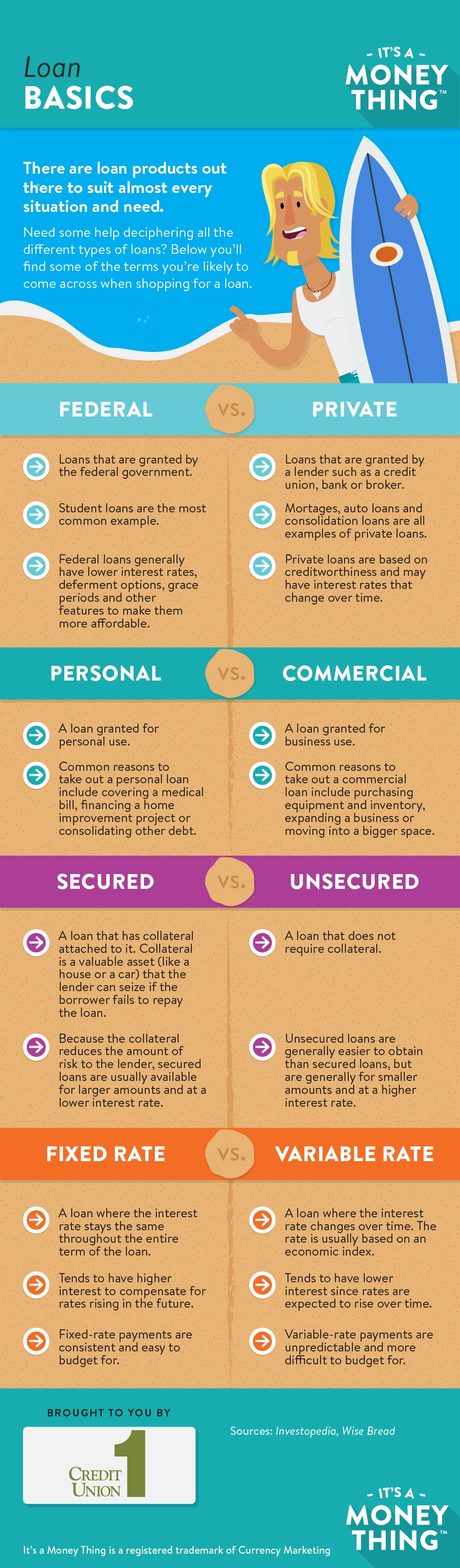 Basics_Of_A_Loan_Infographic